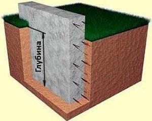 Глубина заложения фундамента - это уровень, на который необходимо углубить фундамент