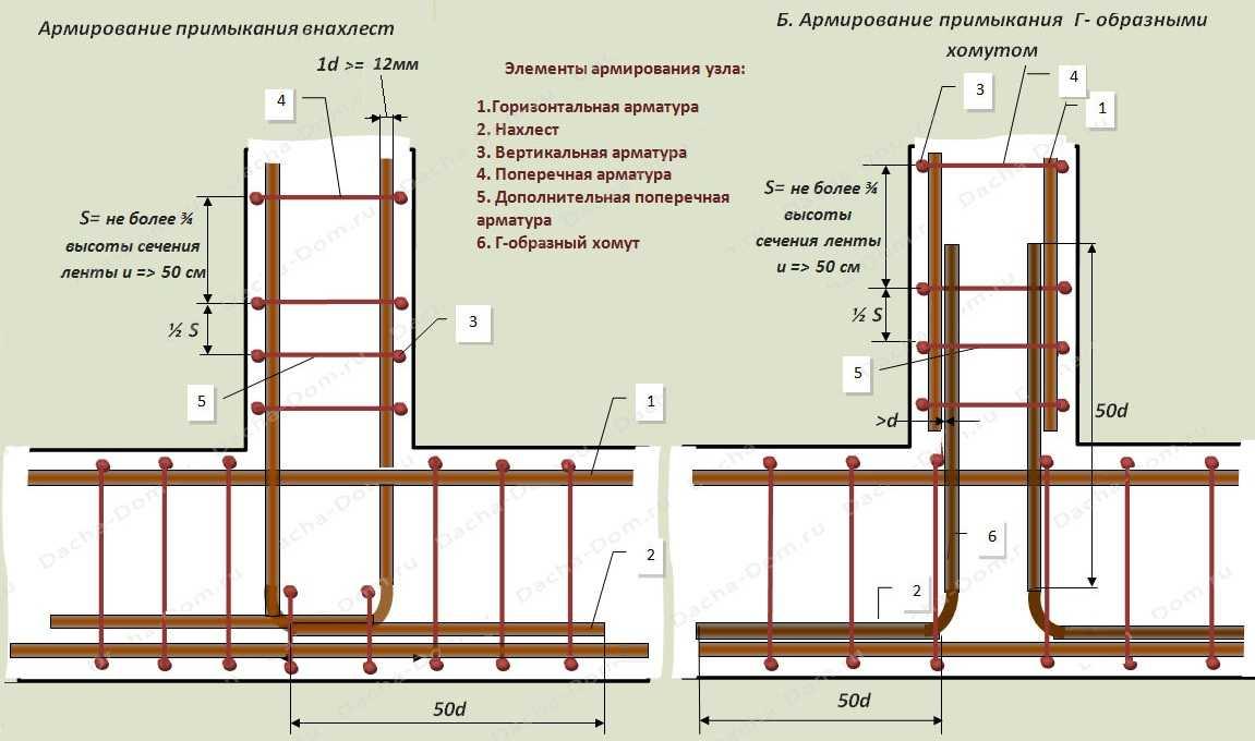 Схема армирования примыкания