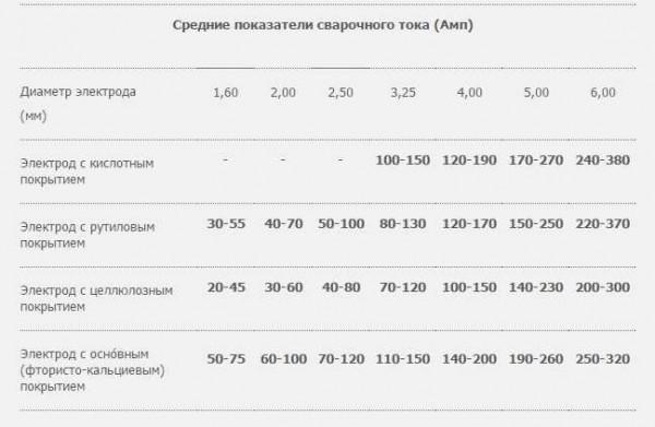 Каким током нужно варить при разных электродах (общие рекомендации, точно подбирайте опытным путем)
