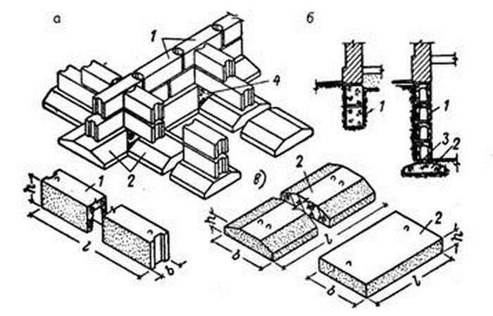 Два типа сборных ленточных фундаментов из ФБС - с подушкой и без (мелкозаглубленная лента)