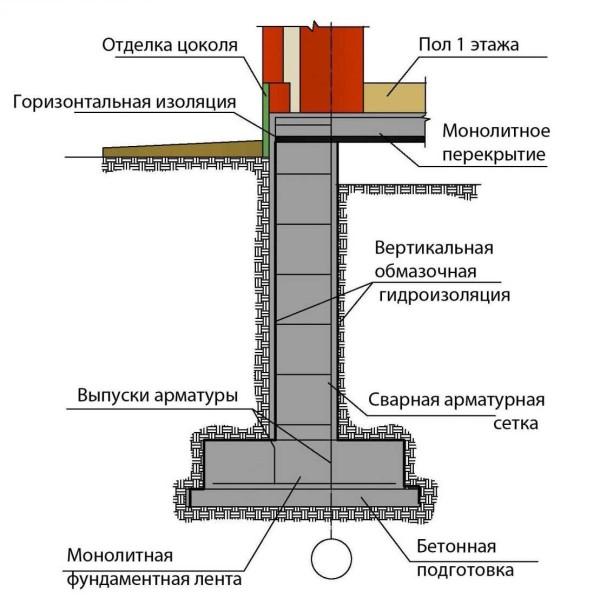 Один из вариантов устройства фундамента для дома с подвалом