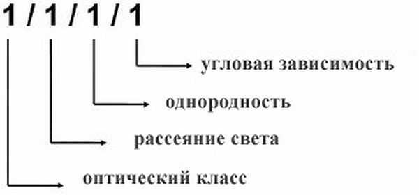 Расшифровка классификации EN379