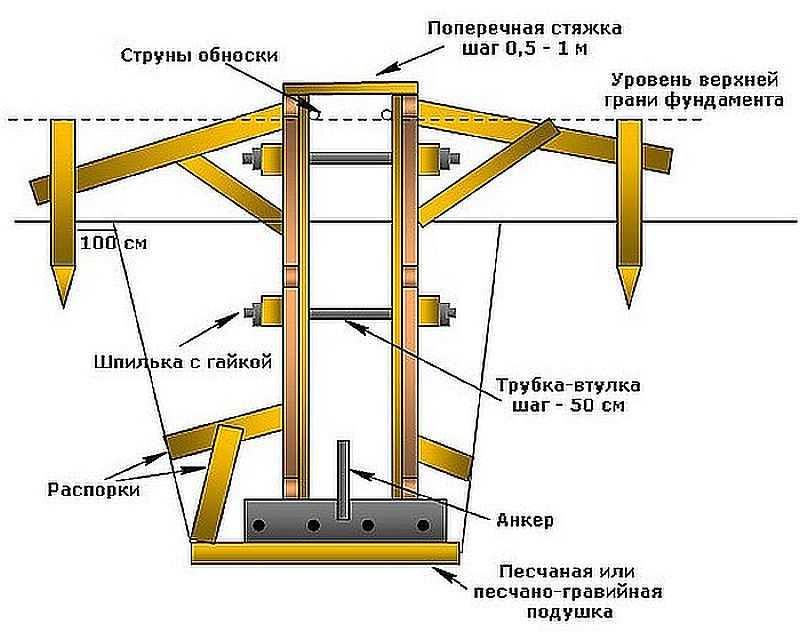 Опалубка для ленточного фундамента пошаговая инструкция