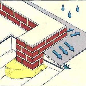 Основная функция отмостки фундамента - отводить от него осадки