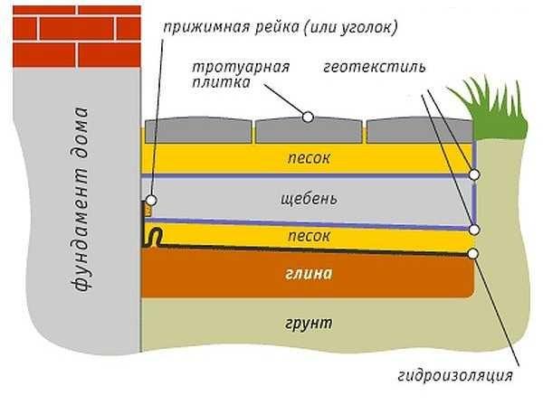 Устройство отмостки  фундамента для пучнистых грунтов