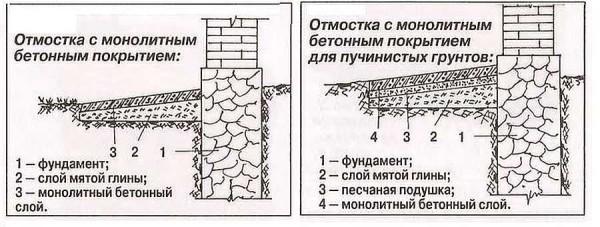 Устройство бетонной отмостки дома для разных грунтов