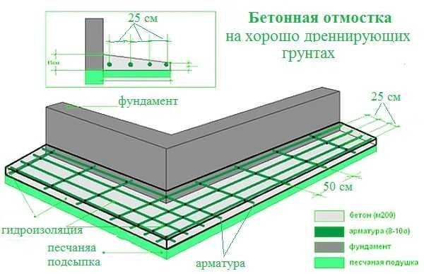 Схема устройства армированной бетонной отмостки вокруг дома