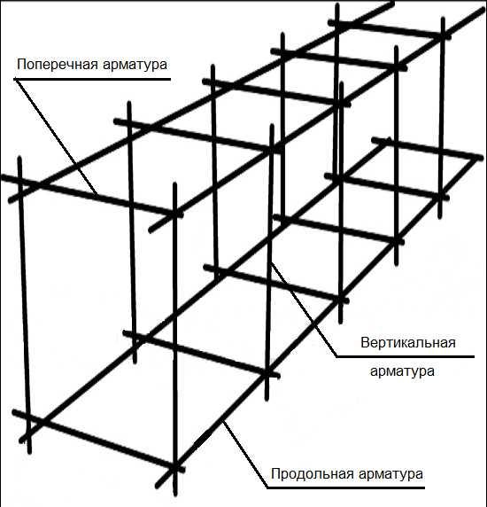 Самая простая схема армирования ленточного фундамента. Подходит при высоте не более 60-70 см