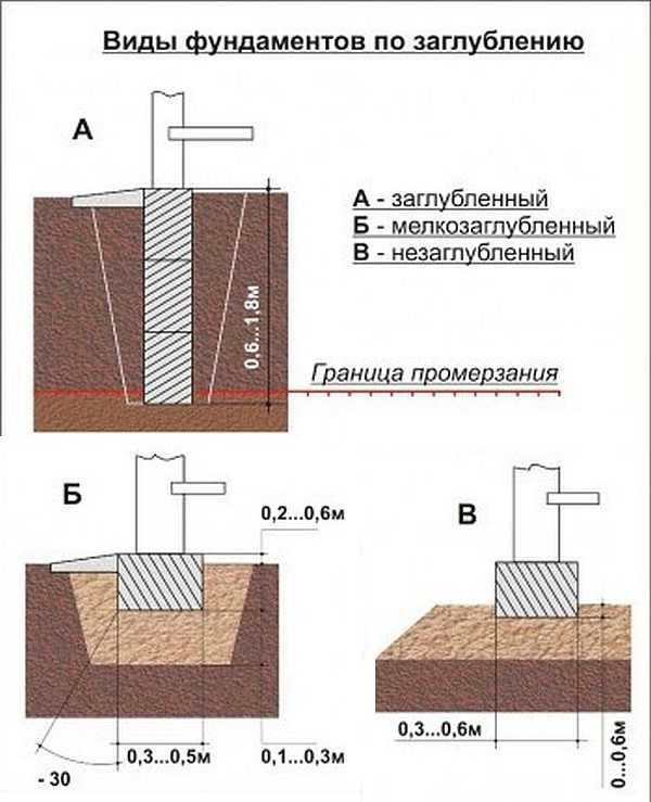 Типы ленточных фундаментов по глубине заглубления