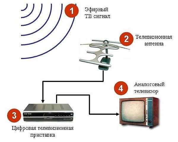 Лучшая антенна dvb-t2 своими руками