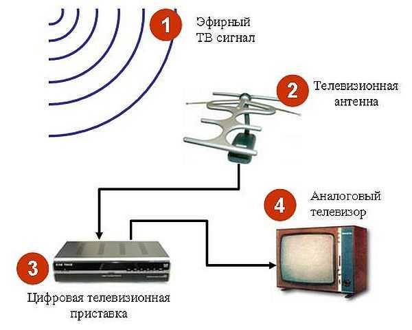 Как сделать антенну к тв приставке 290