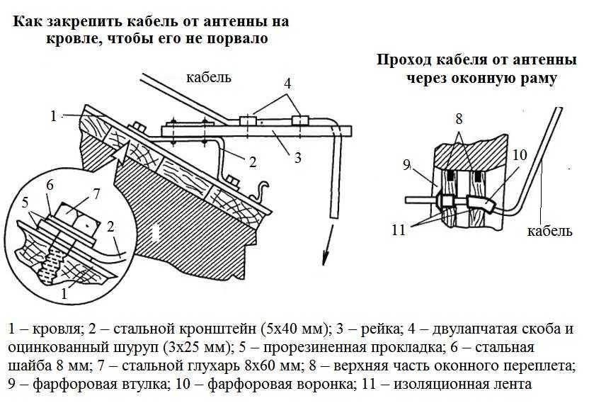 Как правильно установить антенну триколор