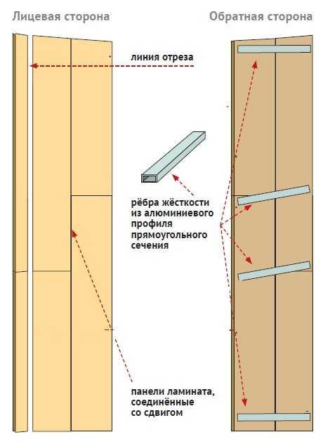 Как сделать двери из дсп
