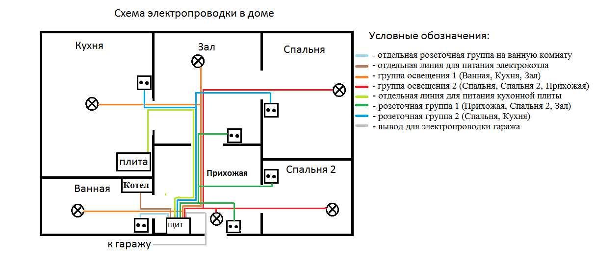 Составление схемы электропроводки в доме