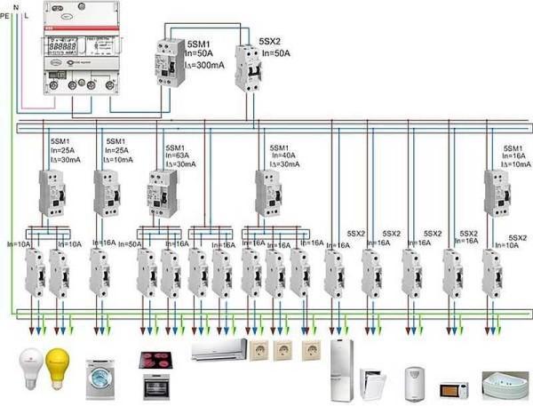 Проектирование электропроводки в частном доме: считаем количество групп и планируем что куда подключать