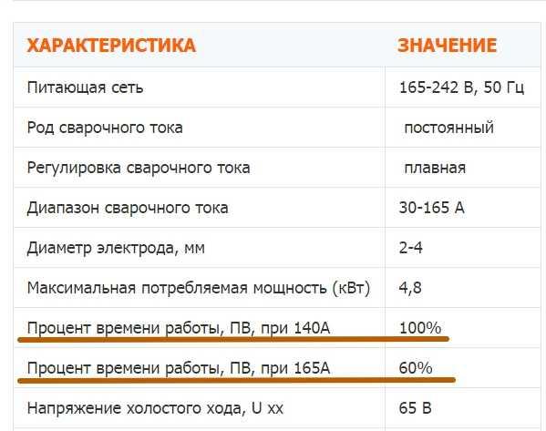 Технические характеристики инверторной сварки ТОРУС-165 МАСТЕР (Torus 165 Master)