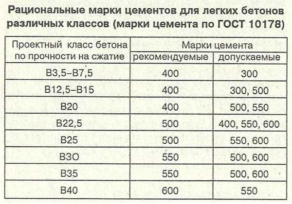 Рекомендуемые марки цемента для бетона