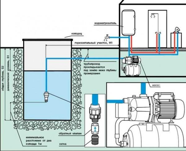 Схема водоснабжения частного дома с насосной станцией с поверхностным насосом
