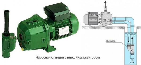 Насосная станция с внешним - погружным эжектором позволяет достать воду из глубоких колодцев или скважин глубиной до 40-45 м