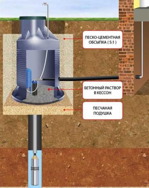 Схема установки станции для водоснабжения частного дома в кессоне