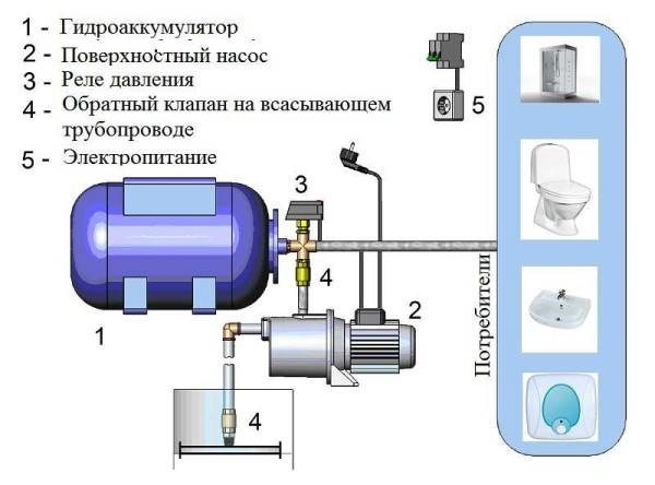 Обязательные составляющие насосных станций для водоснабжения частного дома (загородного или в черте города)