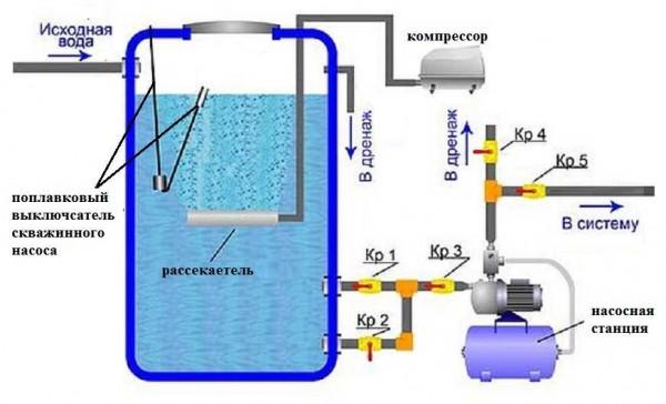Безнапорная система аэрации для очищения воды из скважины от железа, марганца, других примесей и растворенных газов
