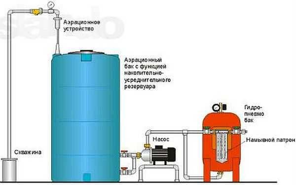 Еще один способ организации очистки воды из скважины