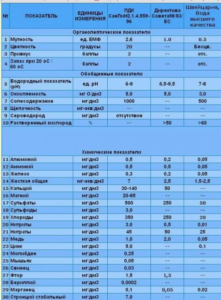 Разные нормативы питьевой воды