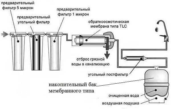 Пример системы очищения воды из скважины с фильтрами предварительной очистки и системой осмоса для подготовки питьевой воды. Мембранный бак тут необходим для создания постоянного давления в системе