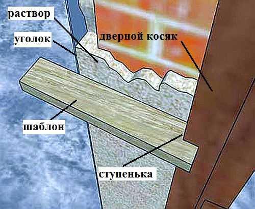 При штукатурке дверных откосов удобно использовать шаблон