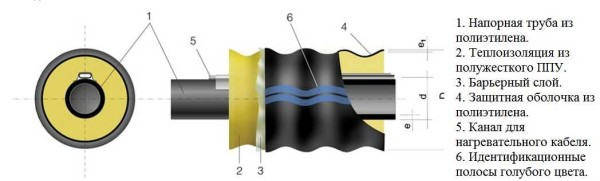 Утепленные трубы для зимнего водопровода на даче