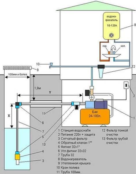 Типовой проект водоснабжения частного дома из колодца