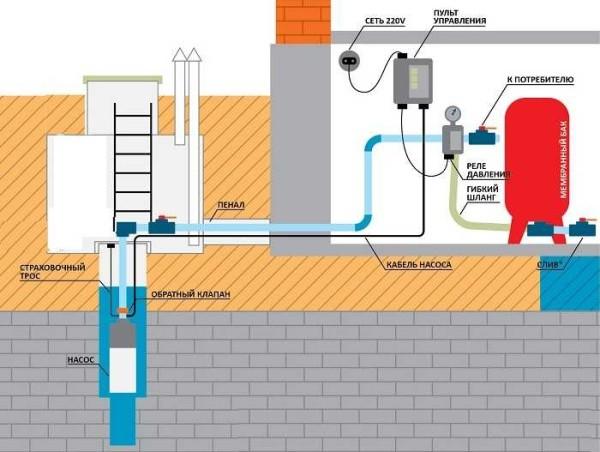 Прокладка труб водоснабжения в частном доме из скважины при устройстве кессона
