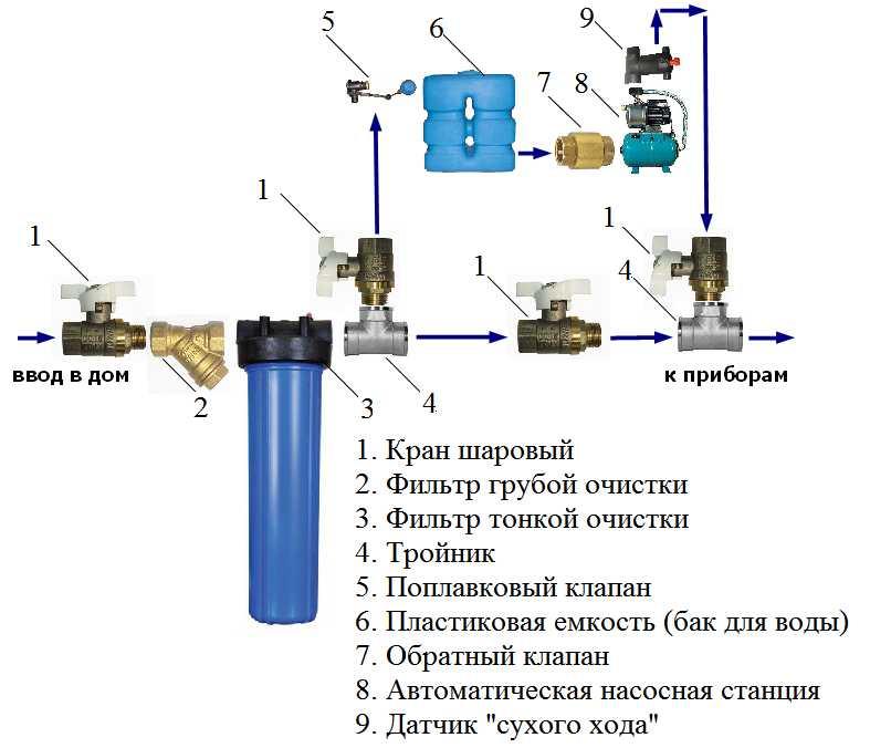 Схема водопровод в частном доме своими руками от скважины