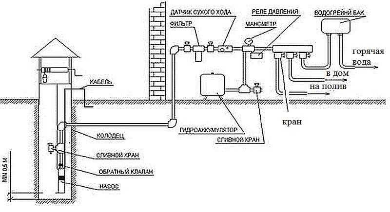 Водопровод на дачу из колодца своими руками