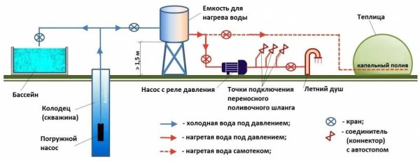 Система автономного водоснабжения из бака. Примерная схема с резервным запасом воды в баке