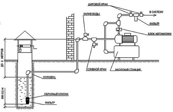 Схема водоснабжения насосной станции из скважины дома