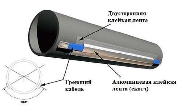 Способ крепления греющего кабеля к водопроводной трубе