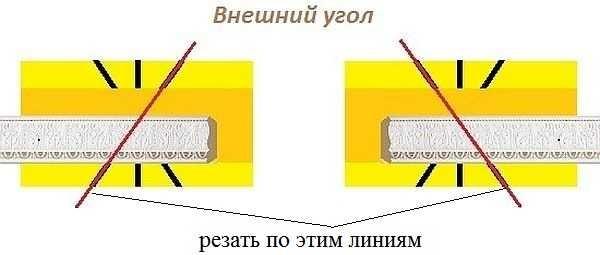 Как сделать внешний угол потолочного плинтуса использую стуло