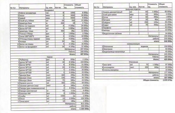 Примерная смета на каркасный дом 129 метров, цены указаны на 2013 год. Можете прикинуть нынешнюю стоимость комплектующих в вашем регионе