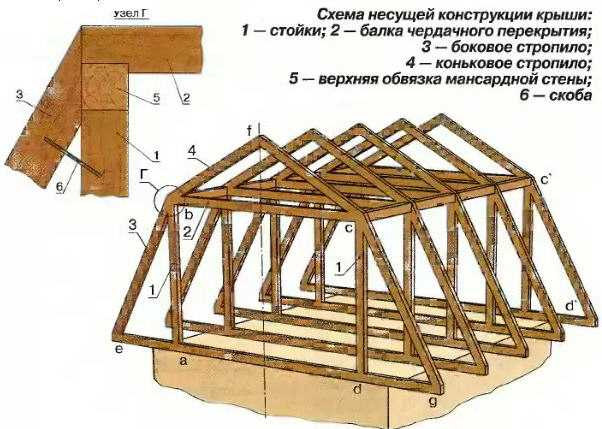 Крыша у деревянного дома своими руками