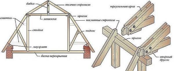 Крыша дома с мансардой своими руками