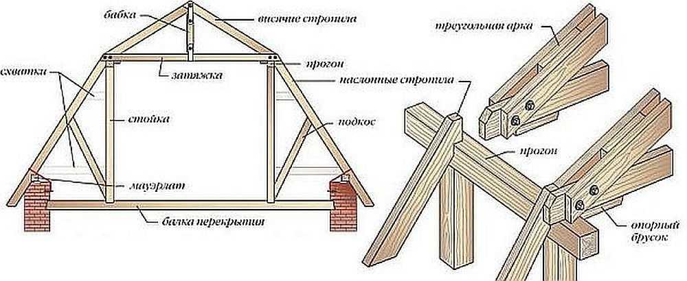 Мансардная двухскатная крыша своими руками