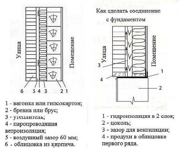 Как обложить дом кирпичом своими руками: устройство облицовки