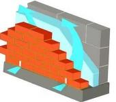 Лучшая облицовка стен из газобетона и пенобетона - кирпичом с вентиляционным зазором