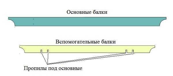 Форма балок
