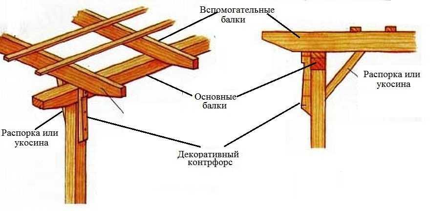 Простой способ соединения стоек с основными балками
