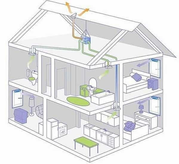 Один из вариантов организации вентиляции в частном доме