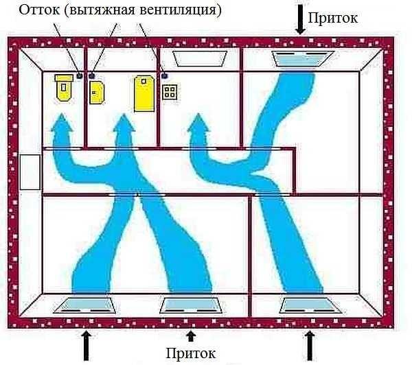 Устройство естественной вентиляции в квартире