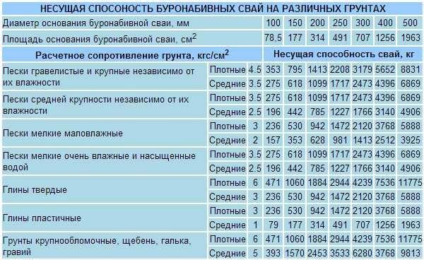 Таблица несущей способности свай в зависимости от грунта
